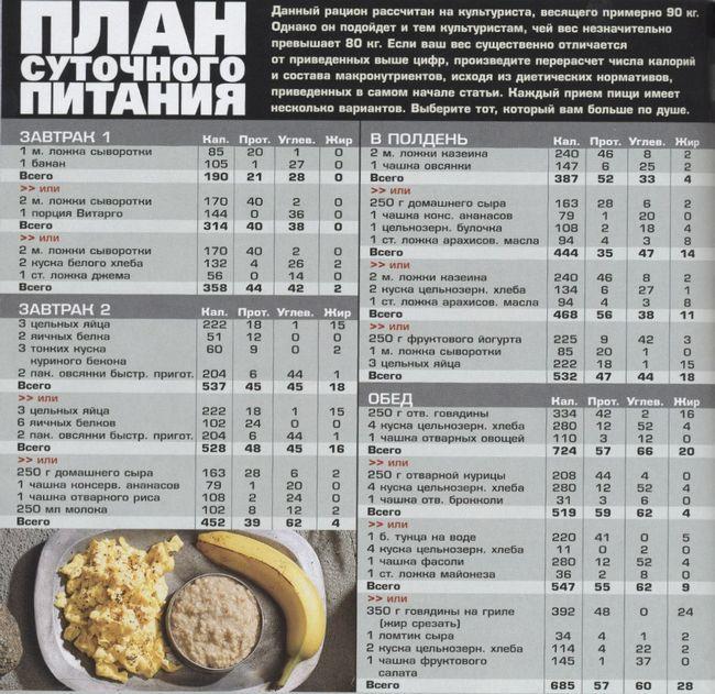Білкова дієта для м`язової маси