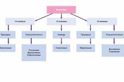 Діагностика та лікування простатиту