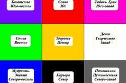 Дев`ять основних розділів Багуа